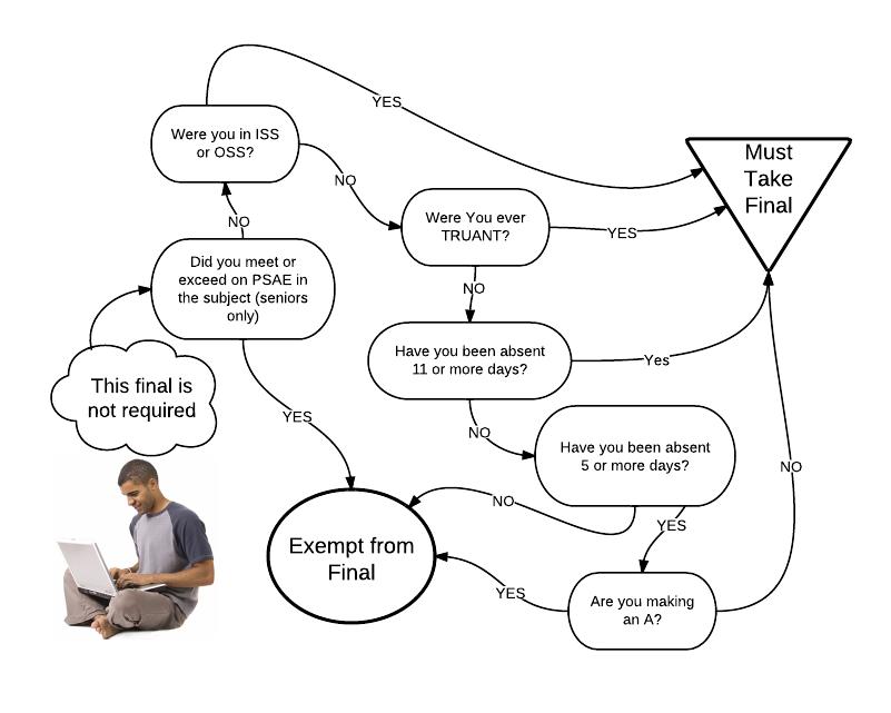 final exam flow chart